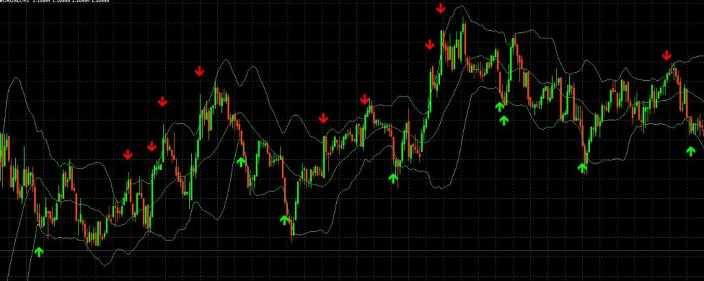 Bollinger Bands Out Arrow Alert Indicator Mt4 Forex Trade Logic