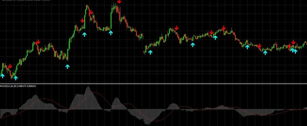 Macd Arrow Alert Indicator Mt4 Forex Trade Logic