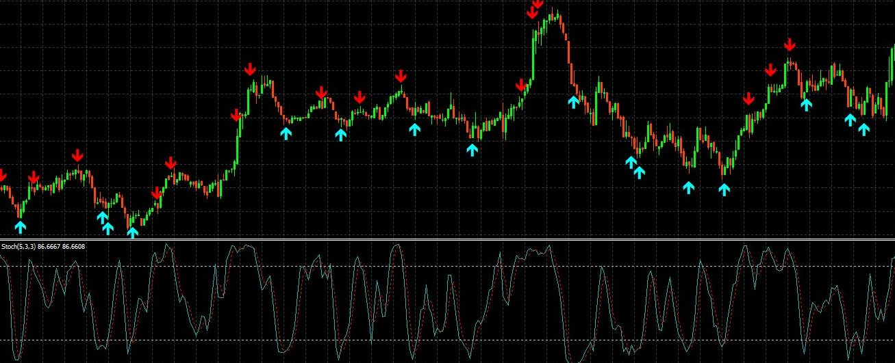 Stochastic Forex Indicator   Stochastic Strategies Explained