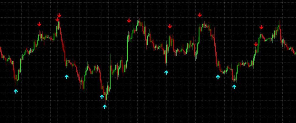 Best free forex trading indicators international resorts investment
