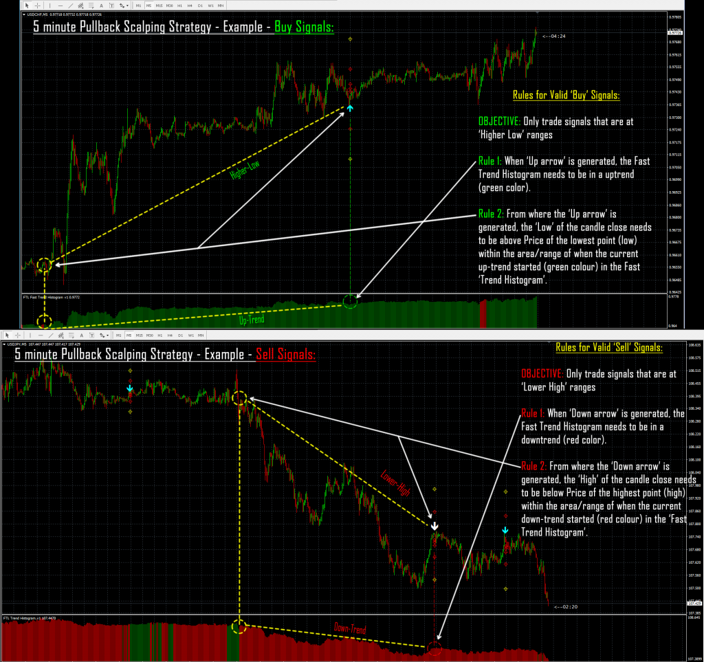 5 minute FOREX trading strategy